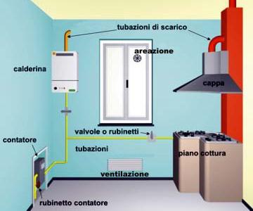 Ambiente sicuro - Bombole metano per casa ...