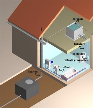 Ambiente sicuro - Impianto acqua casa ...