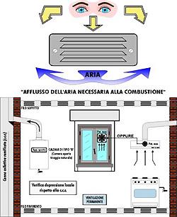 Ambiente sicuro - Foro nel muro della cucina per normativa gas ...